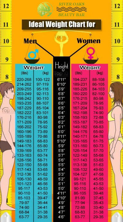 ideal-weight-chart